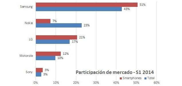 97598e1b0c8 Además, Android es el claro dominador del mercado con una presencia del 92  por ciento que se extiende a todas las gamas. Windows Phone sería la  segunda ...