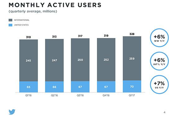 Diario Financiero: Twitter crece en usuarios pero sus ingresos bajan