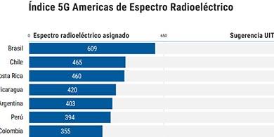 Brasil, l�der: otorg� m�s espectro radioel�ctrico para telefon�a m�vil