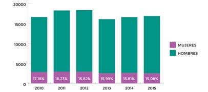 ¿Cuántas mujeres estudian programación en la Argentina?