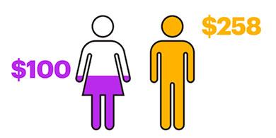 Los factores tecnológicos para reducir la brecha de género en el trabajo