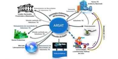 Una nueva propuesta para Arsat