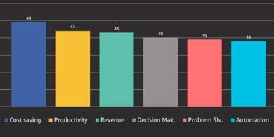 Cómo el uso del aprendizaje automático puede transformar el negocio del mercado minorista