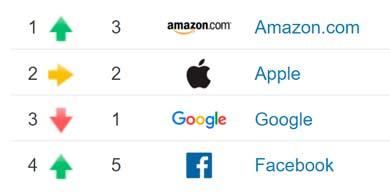 ¿Cuáles son las 100 marcas más valiosas del sector tecnológico?