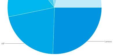 La venta mundial de PCs en 2020 creció un 11%, llegando a las 297 millones de unidades