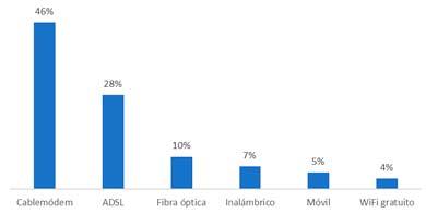 Los accesos a internet de fibra óptica al hogar pasaron del 3% al 10%