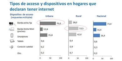 El 66% de los chilenos cuenta con conexi�n permanente a Internet