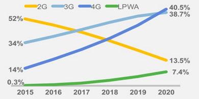 Cisco: El tr�fico de datos m�viles crecer� 7 veces en Argentina en 5 a�os