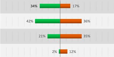 Cisco: el 85% de los juegos móviles presentan algún riesgo