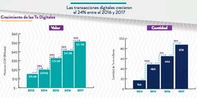 Colombia: el pago de servicios públicos representa más del 70% del e-commerce