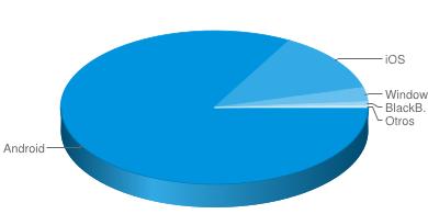 La venta global de smartphones creci� un 20%