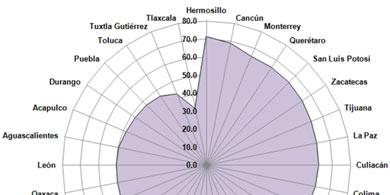 El 57,4% de los mexicanos se conecta a Internet