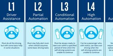Volante o no volante. Los 6 niveles de conducción autónoma según Intel