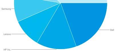 IDC: Los monitores caen, Dell y Asus suben