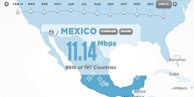 México está cuarto en el ranking regional de velocidad de Internet