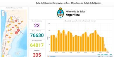 Red Hat desarrolló la sala de situación online sobre el coronavirus en Argentina