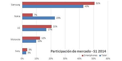 Samsung lidera el mercado de smartphones en Argentina