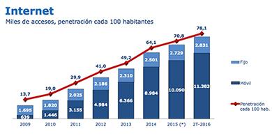 En Chile creció el acceso a Internet y ya alcanza a 14,2 millones