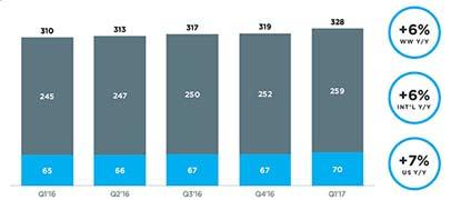 Twitter gana usuarios y pierde menos dinero