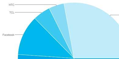 Los cascos de Realidad Virtual crecieron más de un 25%