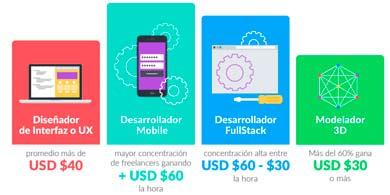 ¿Cuánto gana un freelancer en América Latina?